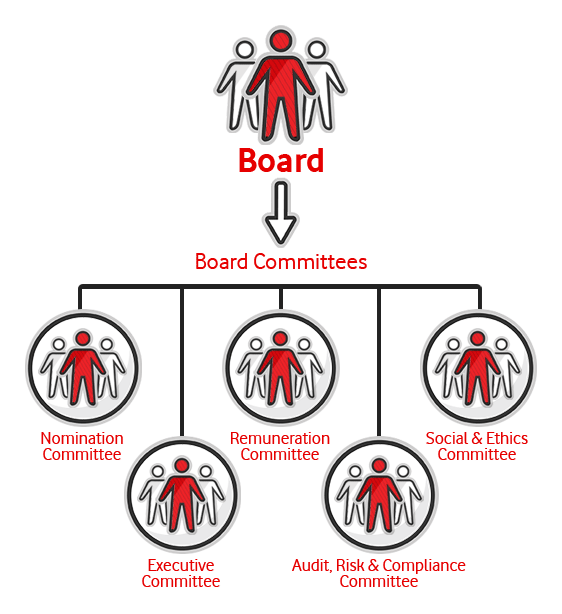 Boards Structure
